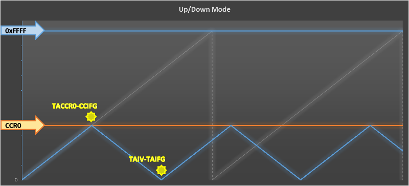 Up/Down Mode Timer