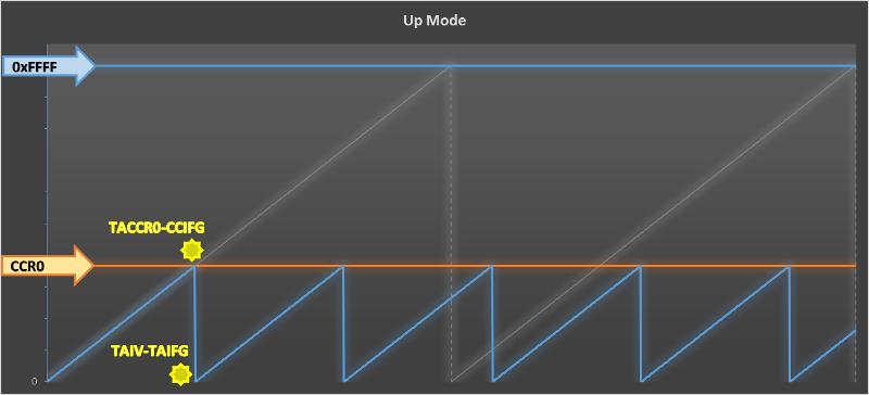 Up Mode Timer