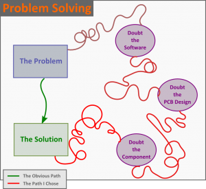How NOT to troubleshoot a problem
